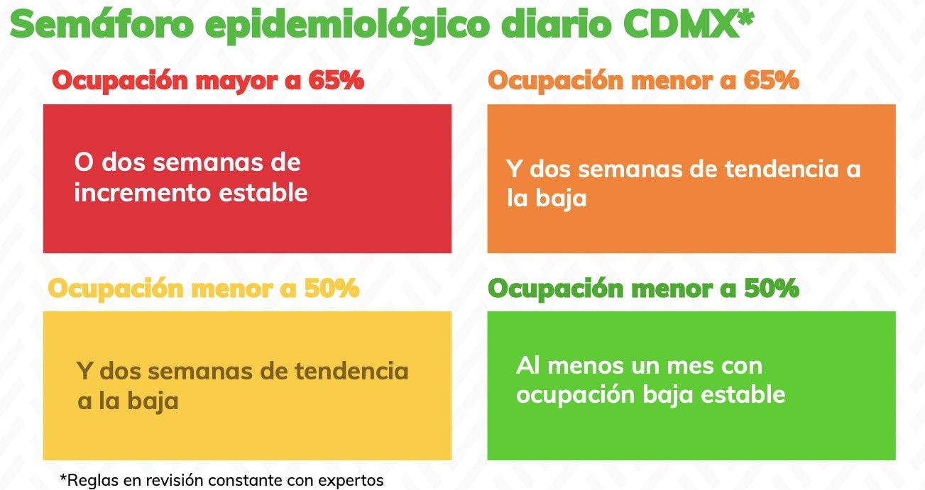 En qué consiste el plan para la nueva normalidad de CDMX?