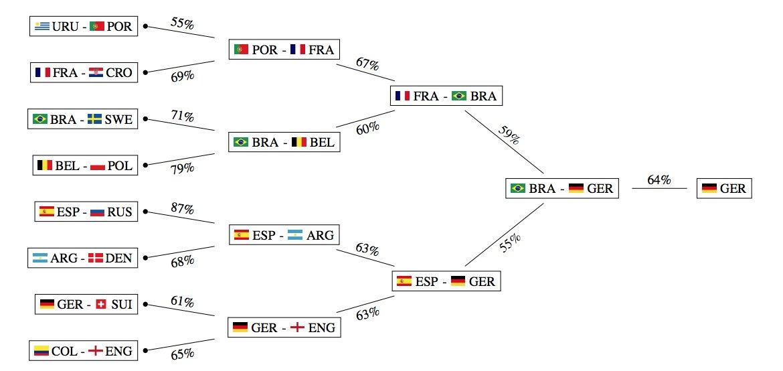 Alemania ganará el Mundial de Rusia 2018, según la Inteligencia Artificial