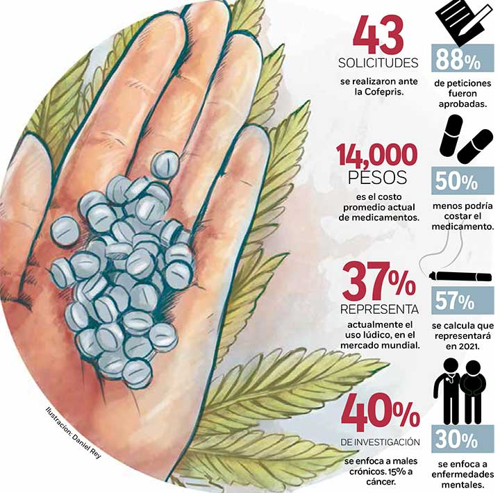 Inicia venta de productos de mariguana