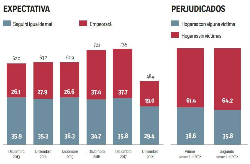 Ciudadanos sienten menos inseguridad (Encuesta)