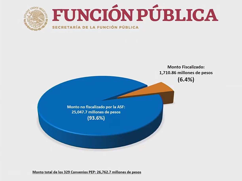 Estafa Maestra, Gobierno de México, Andrés Manuel López Obrador, Presidencia de la República, Seguridad, Justicia, Corrupción, Pemex