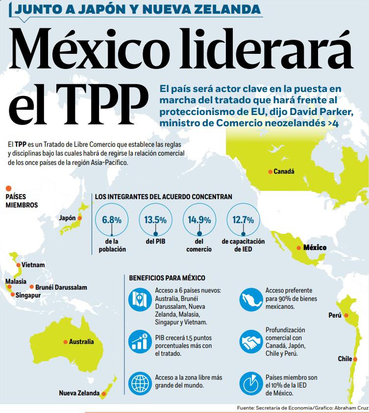 TPP, Acuerdo Transpacífico, México, Japón, Nueva Zelanda, Economía, Comercio
