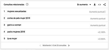 Tabla de datos de búsquedas