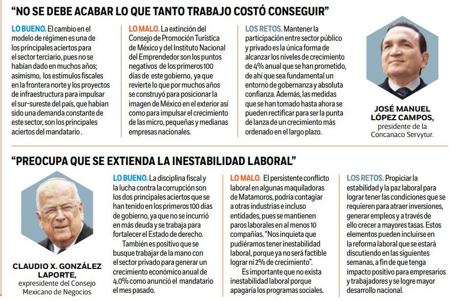 100 días de gobierno, Gobierno de México, Andrés Manuel López Obrador, Economía, Seguridad, Política