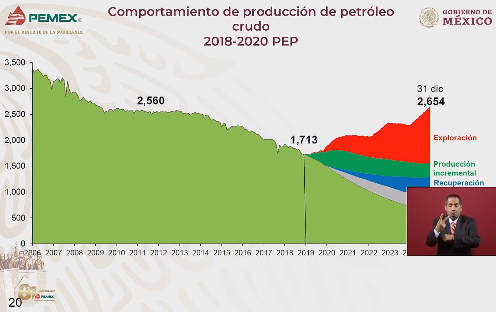 El Gobierno federal prevé que para 2024 la producción de barriles de crudo por día alcance los 2 millones 650 mil. Imagen: Captura de video