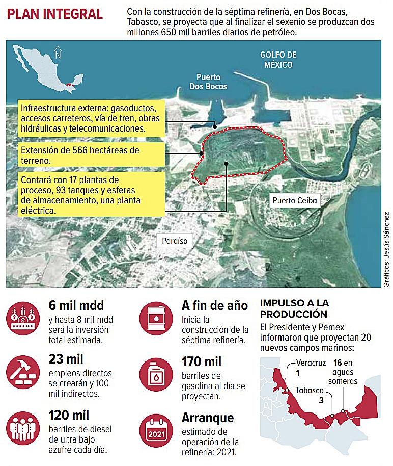 Con la construcción de la séptima refinería, en Dos Bocas, Tabasco, se proyecta que al finalizar el sexenio se produzcan dos millones 650 mil barriles diarios de petróleo.. Gráficos: Jesús Sánchez