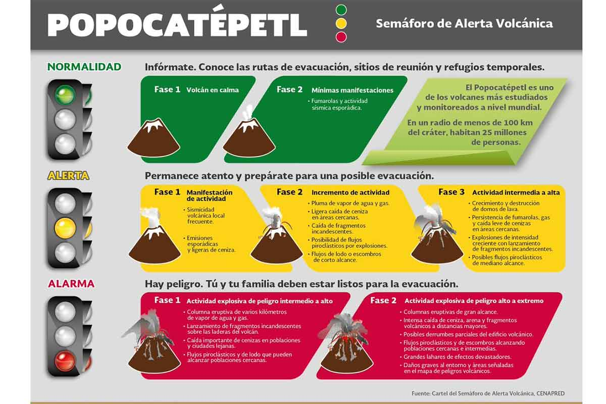 El volcán Popocatépetl ha registrado 117 exhalaciones en las últimas 24 horas.