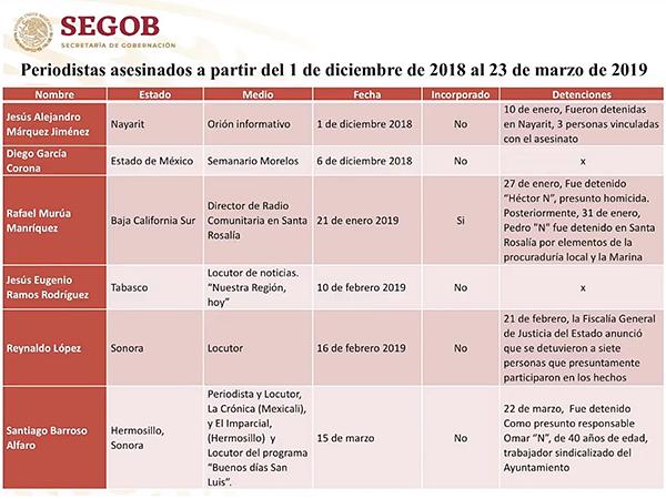 Del 1 de diciembre a la fecha han sido asesinados 6 periodistas, informó la Segob. Imagen: Captura de video