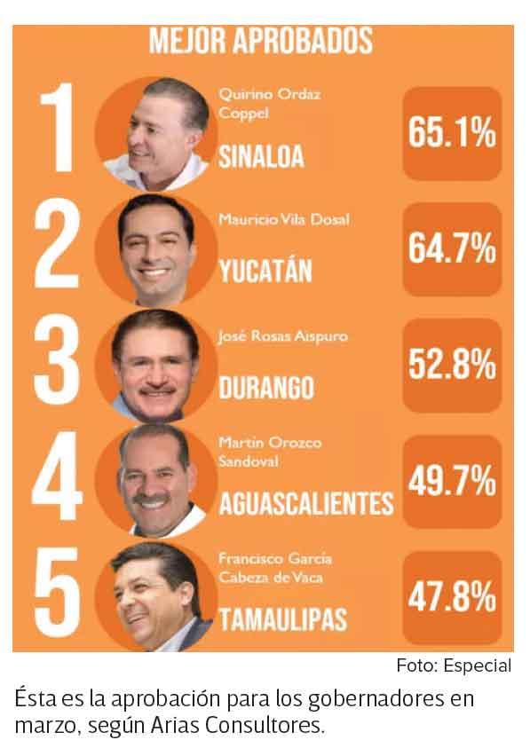 El gobernador de Sinaloa, Quirino Ordaz Coppel, encabeza el ranking de los gobernadores mejor evaluados del país. Imagen: Especial