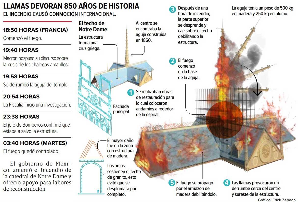 Un incendio que duró casi nueve horas consumió ayer el techo de la catedral de Notre Dame, en París, Francia. Gráfico: Erick Zepeda