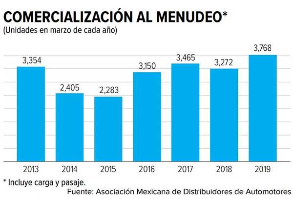 Las ventas al menudeo de vehículos pesados, sin considerar los autobuses integrales, fue de tres mil 768 unidades durante marzo de 2019. Fuente: AMDA