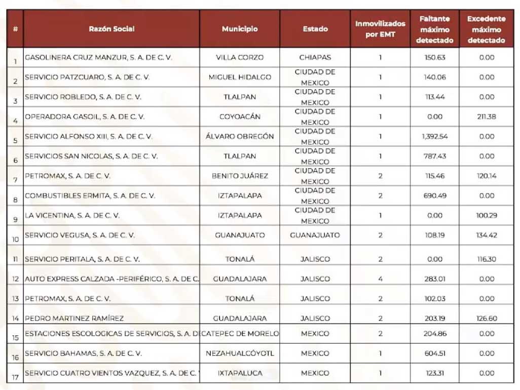 """De acuerdo con la Profeco, 41 gasolineras del país no venden """"litros de a litro"""". Imagen: Profeco"""
