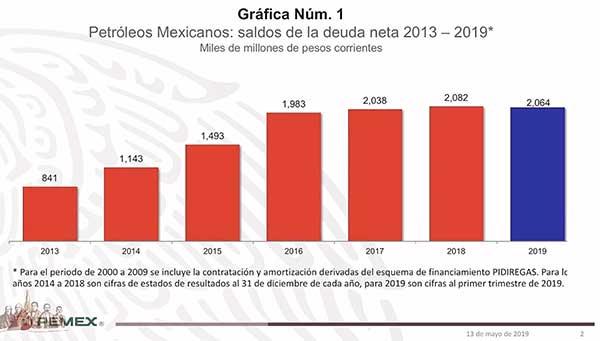 El endeudamiento de la petrolera pasó de 841 mil millones de pesos en 2013 a más de dos billones de pesos en 2018. Imagen: Captura de video