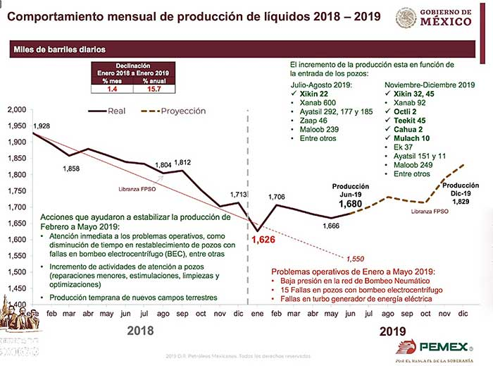 Si bien en mayo de 2019 la producción de barriles de petróleo diarios disminuyó, en junio se registró una recuperación.