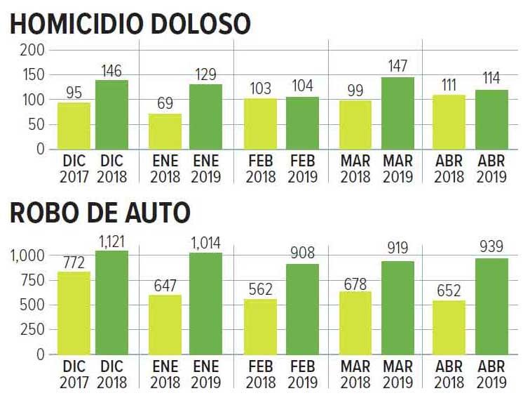 Los asesinatos y el robo de auto aumentaron con relación a un año atrás. Imagen: SESNSP
