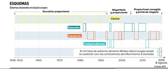 Gráfico que explica todos los sectores y movimientos