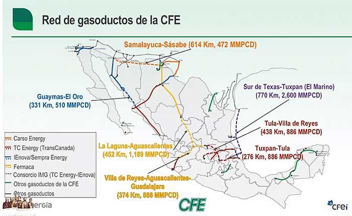 Red de gasoductos de la CFE.