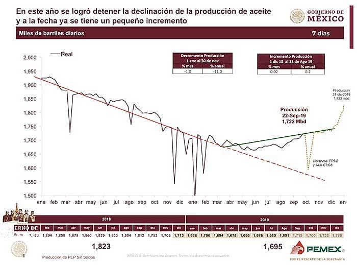 El Gobierno federal ha destacado que la caída de la producción petrolera se detuvo y ahora va al alza, por lo que al final del año se espera una producción de más de un millón 700 mil barriles diarios. Imagen: Presidencia