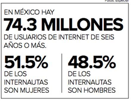 Cifras de los usuarios de internet en México: 74.3 millones