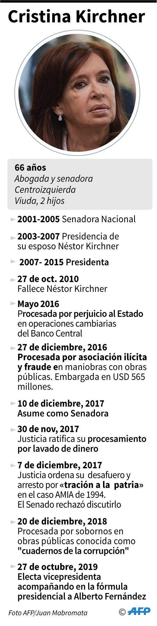 Luego de una serie de acusaciones por presuntos actos de corrupción, Cristina Kirchner será la vicepresidenta de Argentina. Imagen: AFP