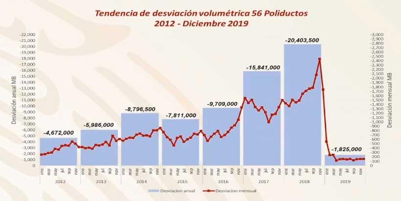 De acuerdo con Pemex, el huachicoleo se redujo en un 91% entre 2018 y 2019. Imagen: Especial
