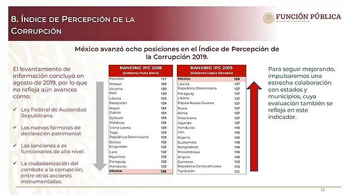 En el último año, México ha mejorado en el Índice de Percepción de la Corrupción, que mide Transparencia Internacional . Imagen: Especial