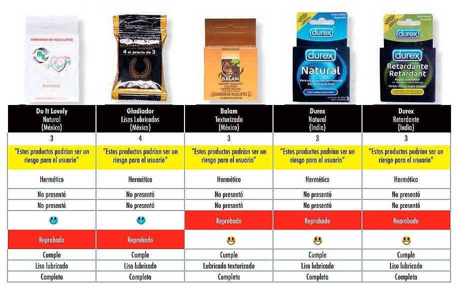 De acuerdo con la Profeco estos productos podrían representar un riesgo. Imagen: Profeco