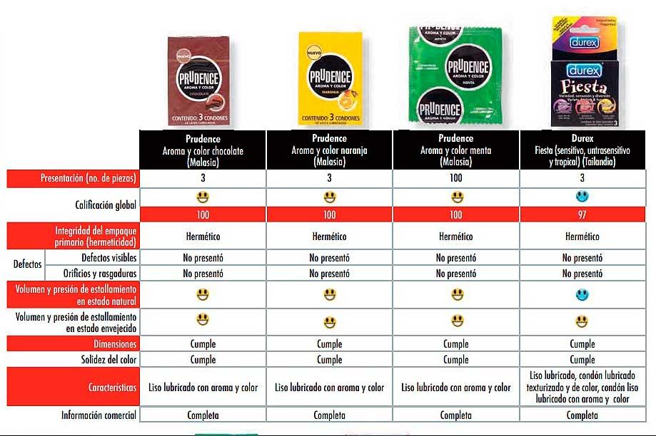 En sabor, olor, calidad y protección, los condones Prudence son los mejores. Imagen: Profeco