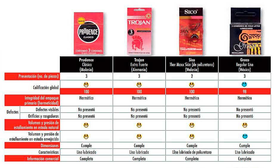 Los condones clásicos de Prudence fueron los mejor calificados en el estudio de la Profeco. Imagen: Profeco