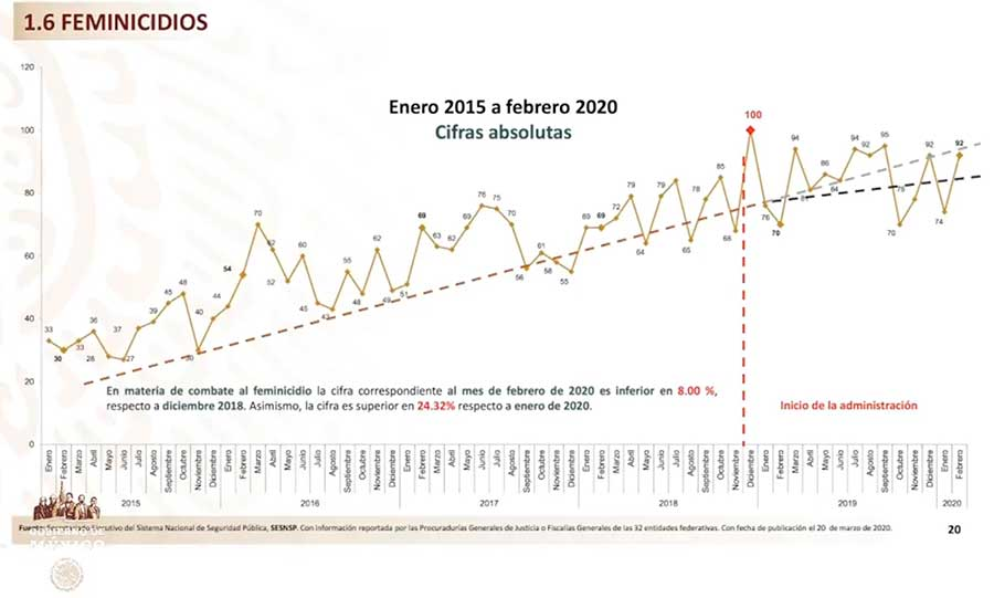 De acuerdo con cifras del SENSP, los femincidios han registrado una leve baja entre diciembre de 2018 y febrero de 2020, pero un alza entre enero y febrero del presente año. Imagen: Captura de video