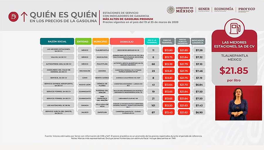 Lista de precios de gasolineras del país y los precios por litro de combustible. Imagen: Captura de video