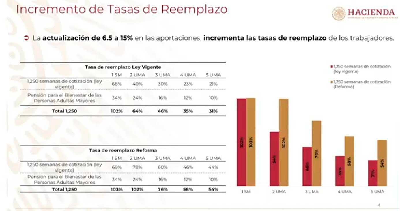 La propuesta de reforma al Sistema de Pensiones plantea más beneficios para los trabajadores. Imagen: Captura de video