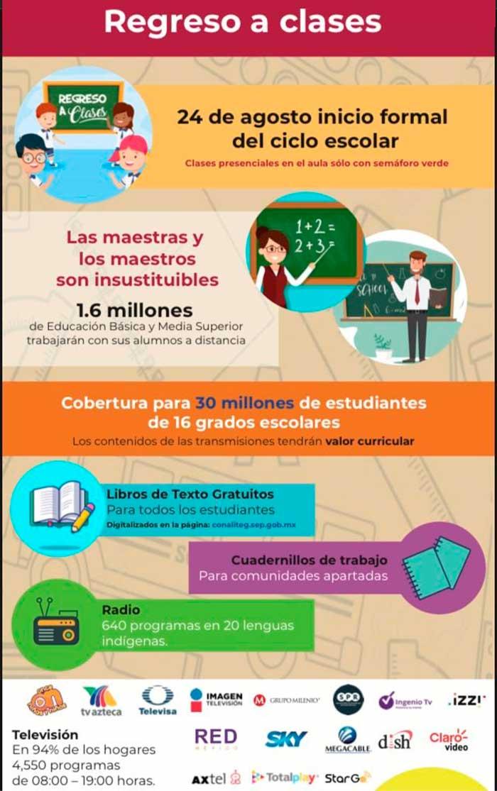 El 24 de agosto iniciará a distancia el ciclo escolar 2020-2021. Imagen: SEP