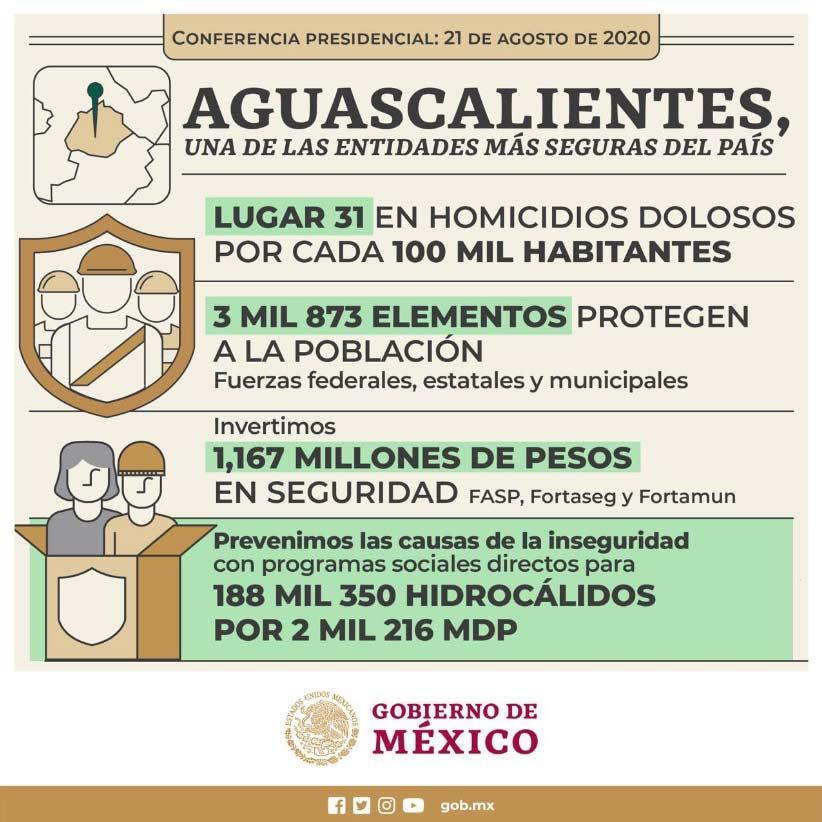 Gráfico Aguascalientes