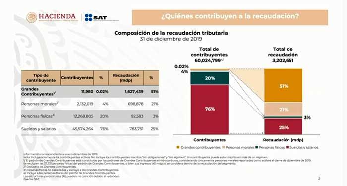 De acuerdo con el SAT, se ha cumplido el 95% de la recaudación fiscal entre enero y agosto de 2020, acordada en Ley de Ingresos. Imagen: Captura de video