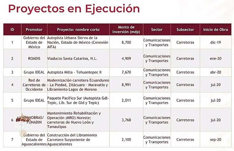 Actualmente hay siete proyectos en materia de Comunicaciones y Transportes que tienen un monto 38 mil 149 millones de pesos. Imagen: Captura de video