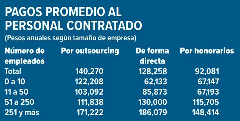 El personal contratado por outsourcing representa 15.5% del empleo en el país. Fuente: Censos Económicos 2019 del Inegi