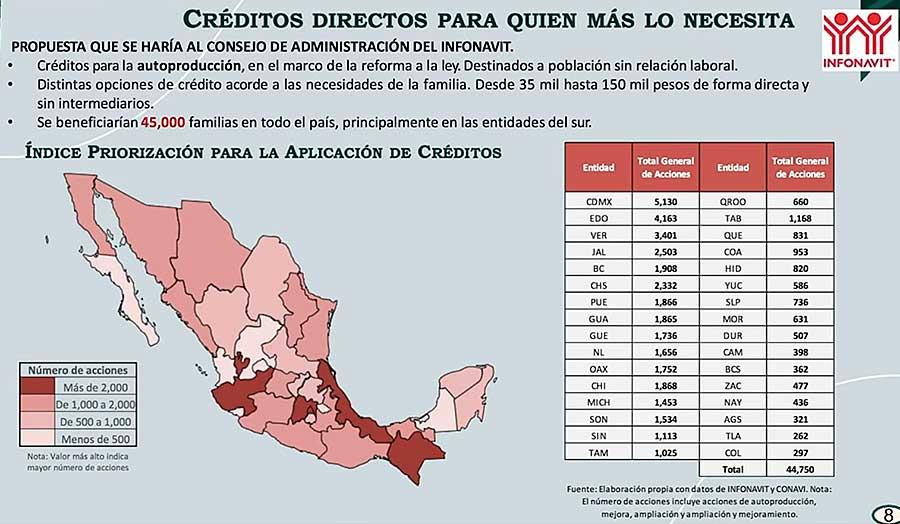 Propuesta para destinar más de 485 millones de pesos en 45 mil créditos de vivienda. Imagen: Especial
