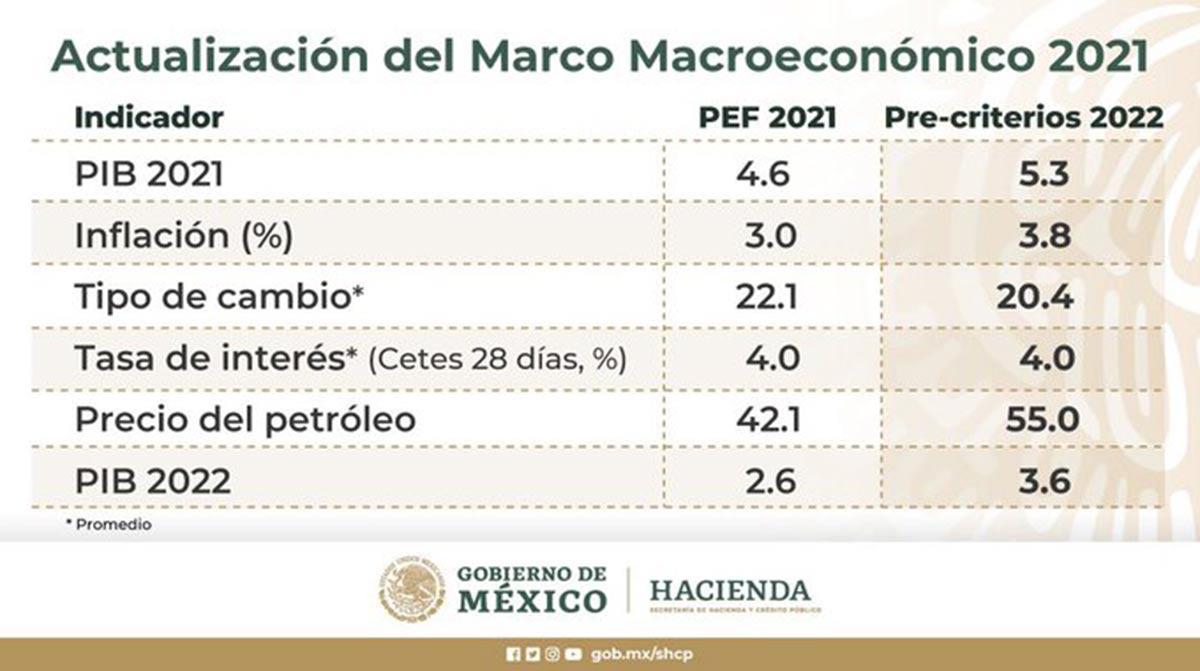 Gráfico de Hacienda donde actualiza sus indicadores para el 2021 // Tabla: Hacienda