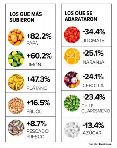Estos son los alimentos que más subieron de precio y los que se abarataron. Imagen: Especial