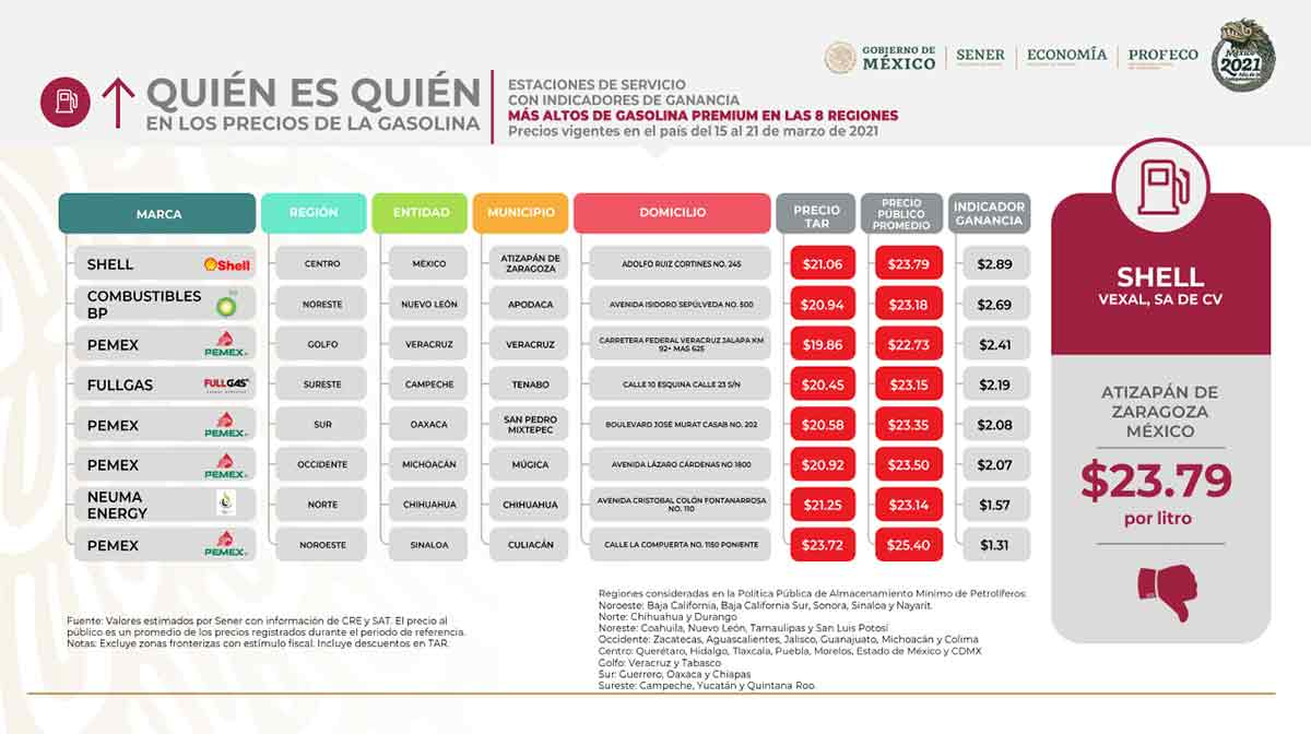 Listado de precios altos de gasolina Premium // Profeco