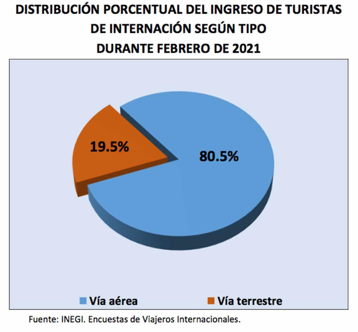 Gráfico encuesta de viajeros / Fuente: Inegi