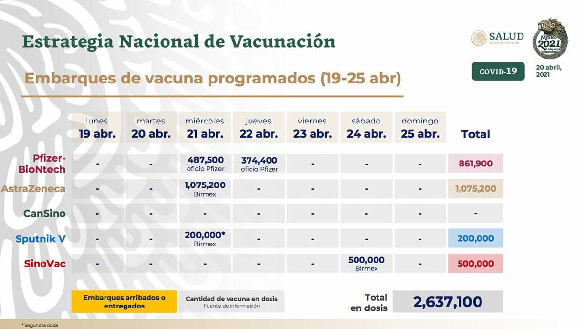 Calendario de llegada de vacunas / Foto: Especial