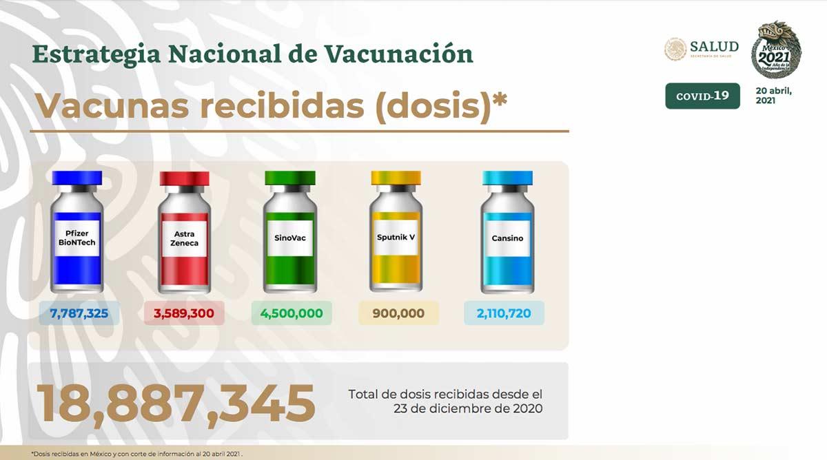 Número de vacunas contra covid al 20 de abril / Foto: Especial
