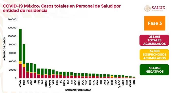La Ciudad de México y el Estado de México son las entidades en las que más profesionales de la salud se han contagiado de Covid-19. Imagen: Ssa