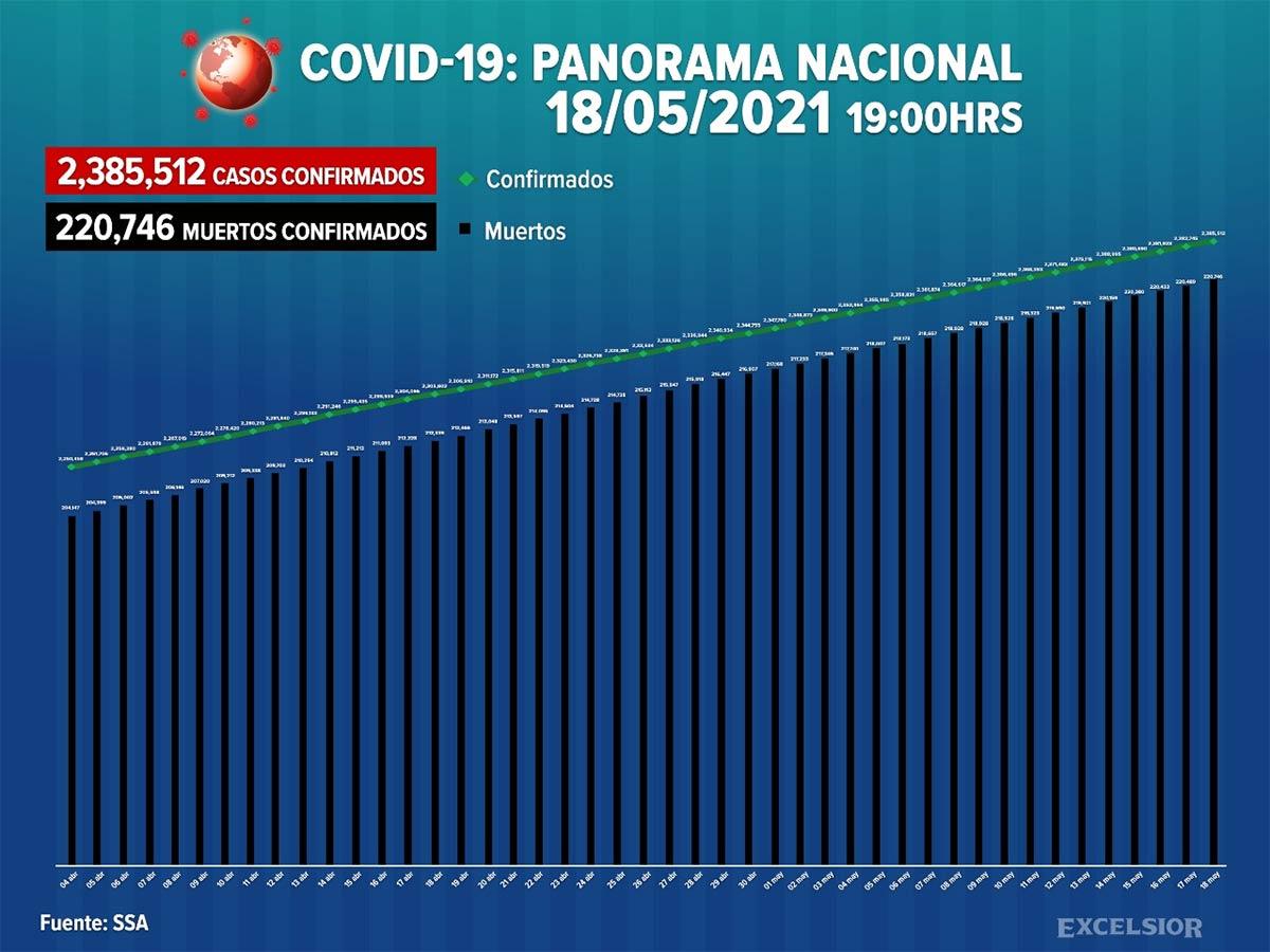 Casos covid-19 México