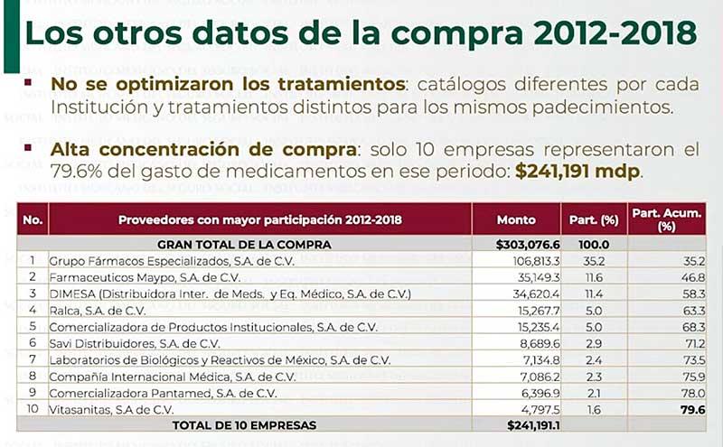 La adjudicación de medicamentos entre 2012 y 2018 era concentrada en 10 empresas. Imagen: Captura de video