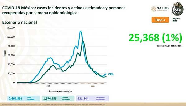 En los últimos días los últimos días los contagios por Coivd-19 aumentaron 9%. Imagen: Ssa