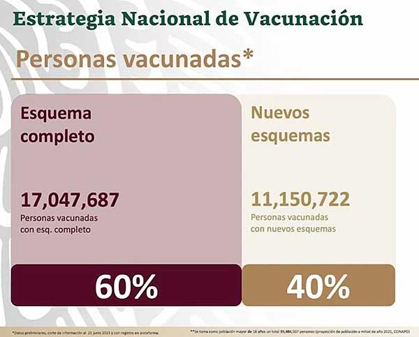 Avance en la estrategia de vacunación contra Covid-19. Imagen: Ssa