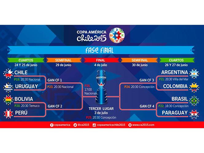 Definidos los enfrentamientos de cuartos de final en Copa ...